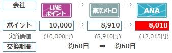 LINEモバイルのキャンペーンコードってなに?入力するだけで10,000LINEポイントがもらえるぞ!